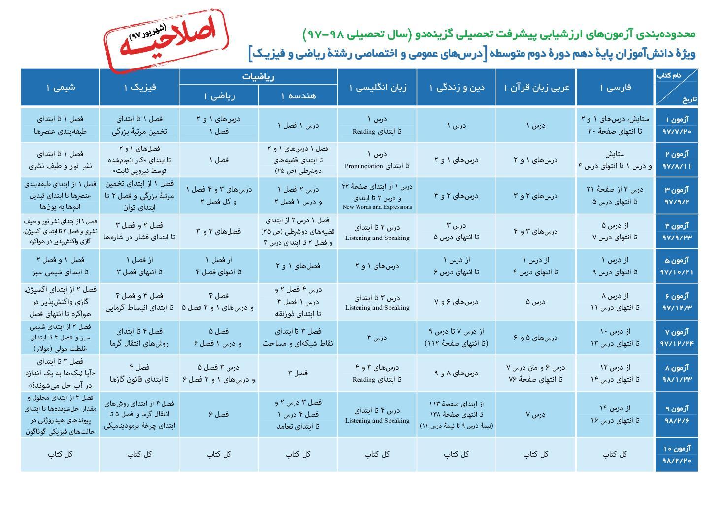 محدوده بندی ارزشیابی های پیشرفت تحصیلی ویژه سال دهم (نسخه اصلاحیه 97/6/11) (PDF)