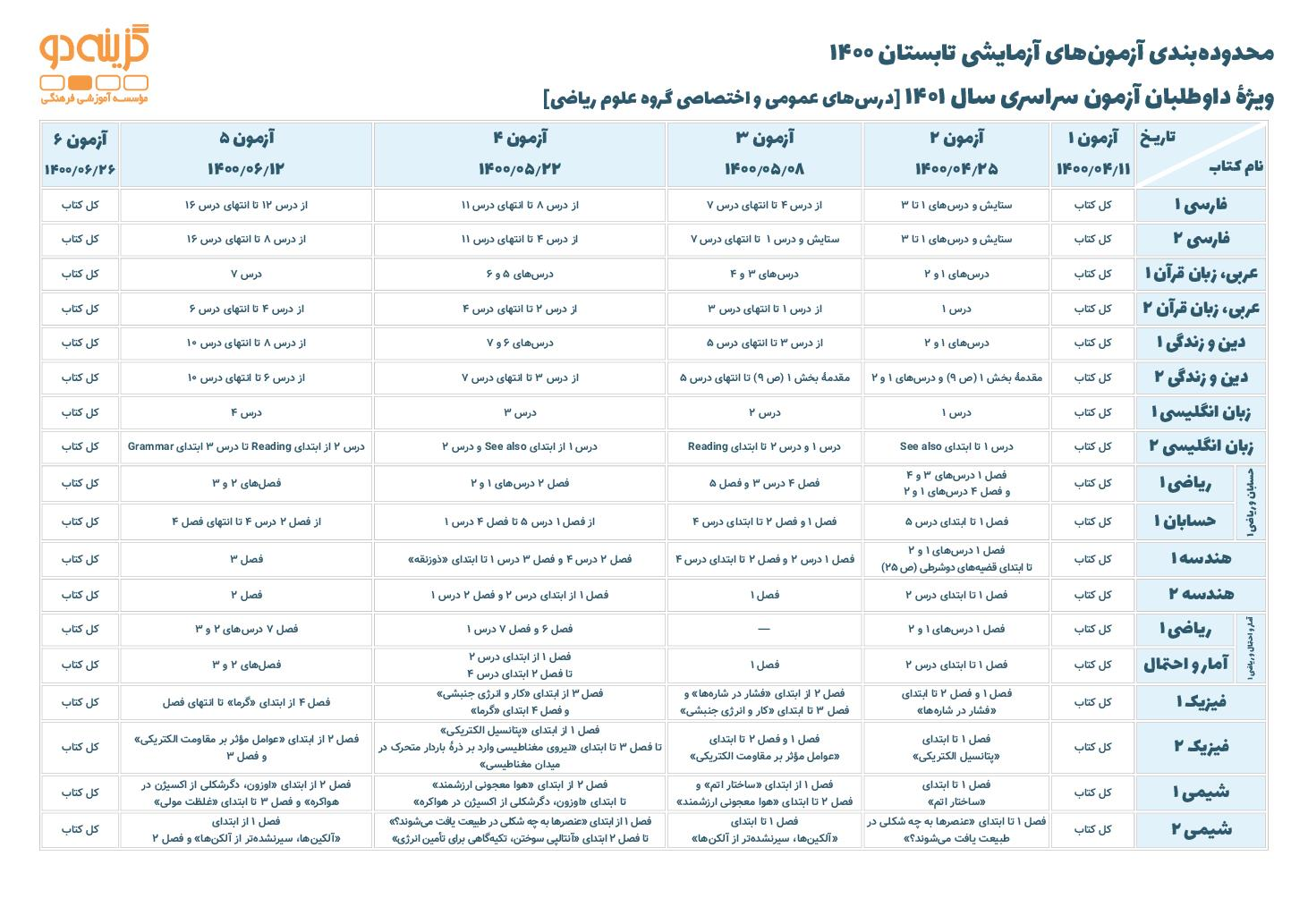 محدوده بندی آزمون های آزمایشی در تابستان 1400 ویژه داوطلبان کنکور (PDF)