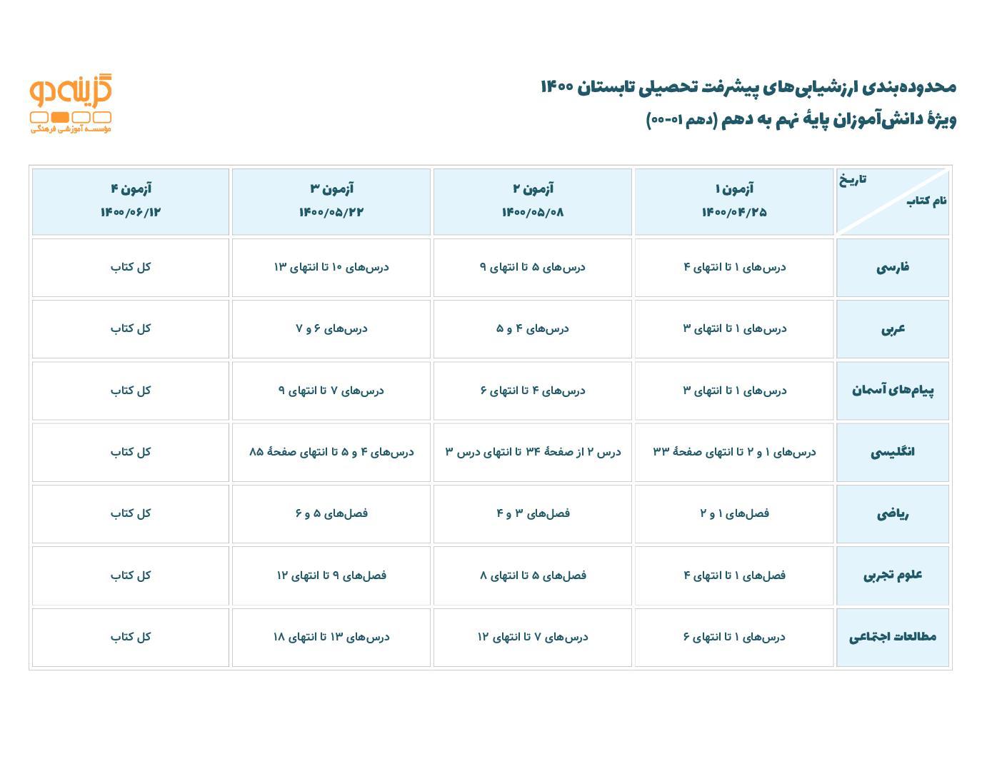 محدوده بندی ارزشیابی های پیشرفت تحصیلی در تابستان 1400 ویژه دانش آموزان نهم به دهم (PDF)