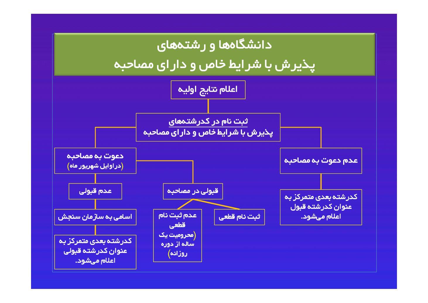 گزینه جوان / 21 مرداد : نقش خانواده در انتخاب رشته مناسب - قسمت دوم/  نقش بومی گزینی در انتخاب رشته (PDF)