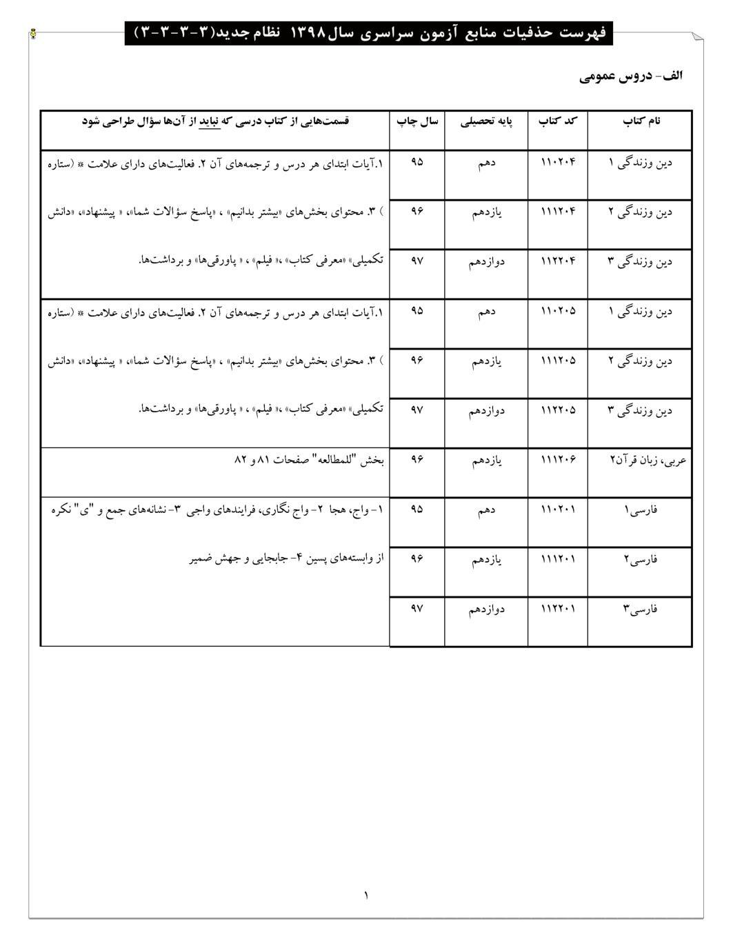فهرست حذفیات منابع آزمون سراسری سال 98 - نطام جدید (PDF)
