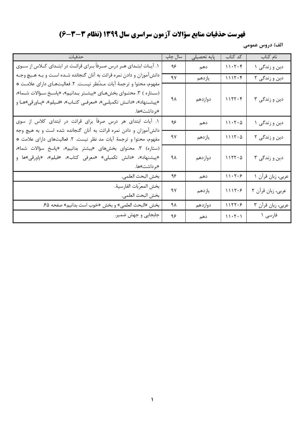 فهرست حذفیات منابع آزمون سراسری ۱۳۹۹ - نظام جدید (PDF)