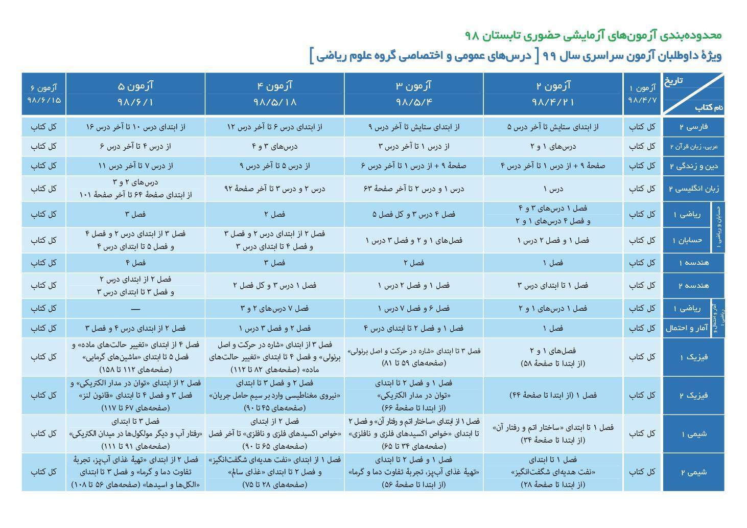 محدوده بندی جزیی و تاریخ برگزاری آزمون های آزمایشی حضوری طرح تابستان گزینه دو (PDF)